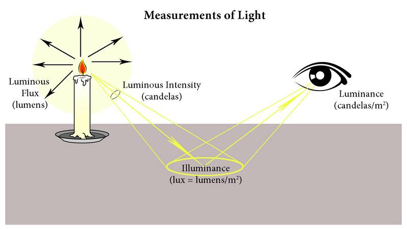 lighting-measurements